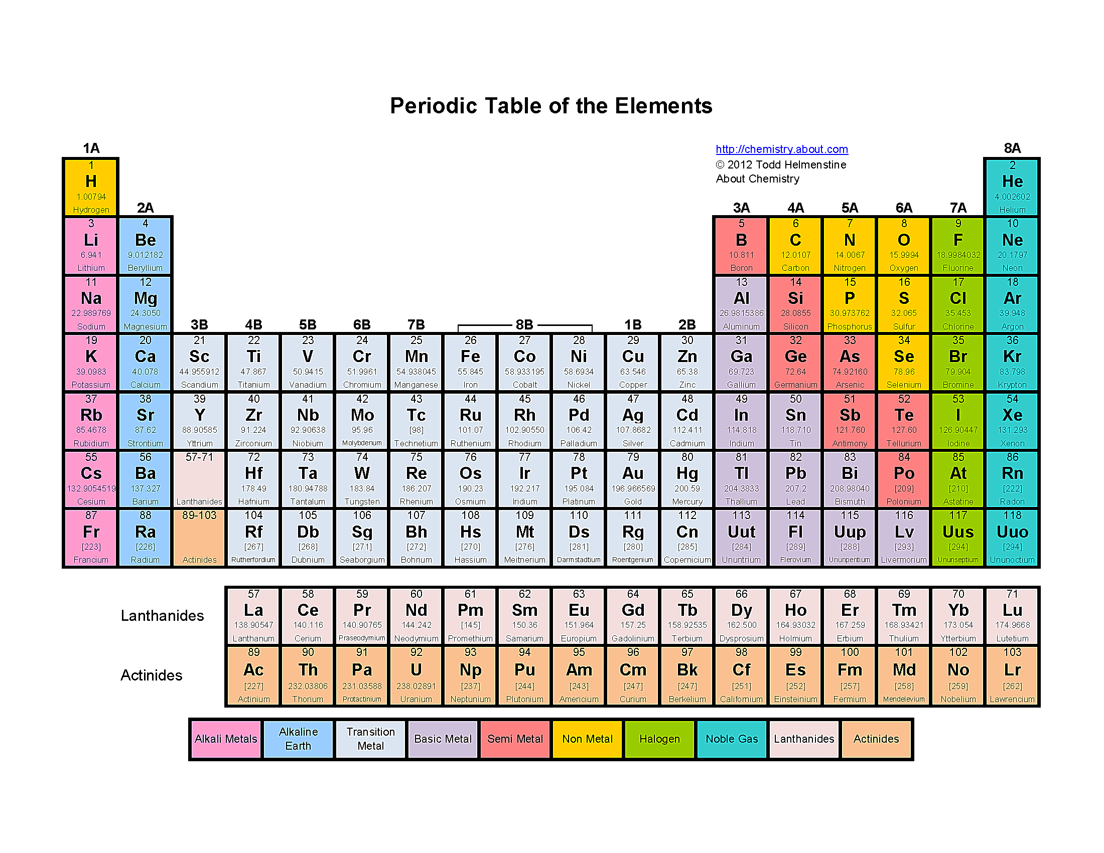 Printable color periodic table of the elements urtaz Gallery