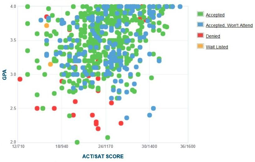 Boise State University Applicants' Self-Reported GPA/SAT/ACT Graph.