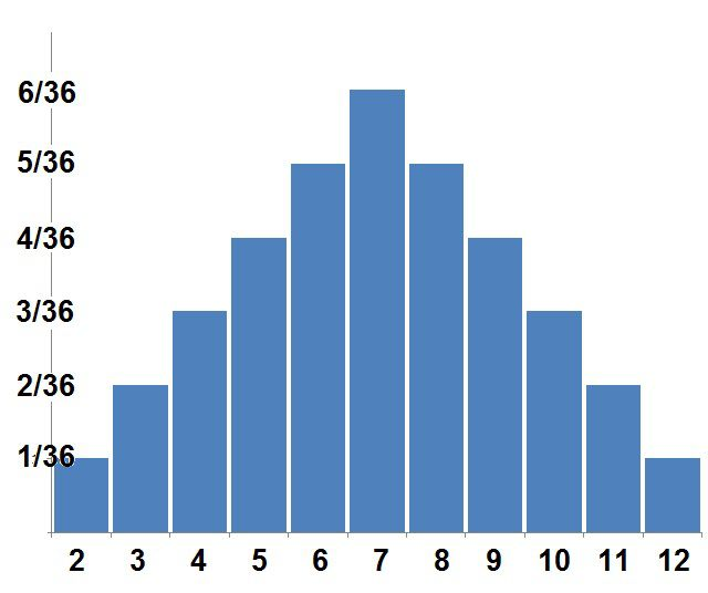 Probability distribution for sum of two dice