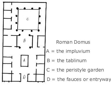 Floor plan of a Roman House