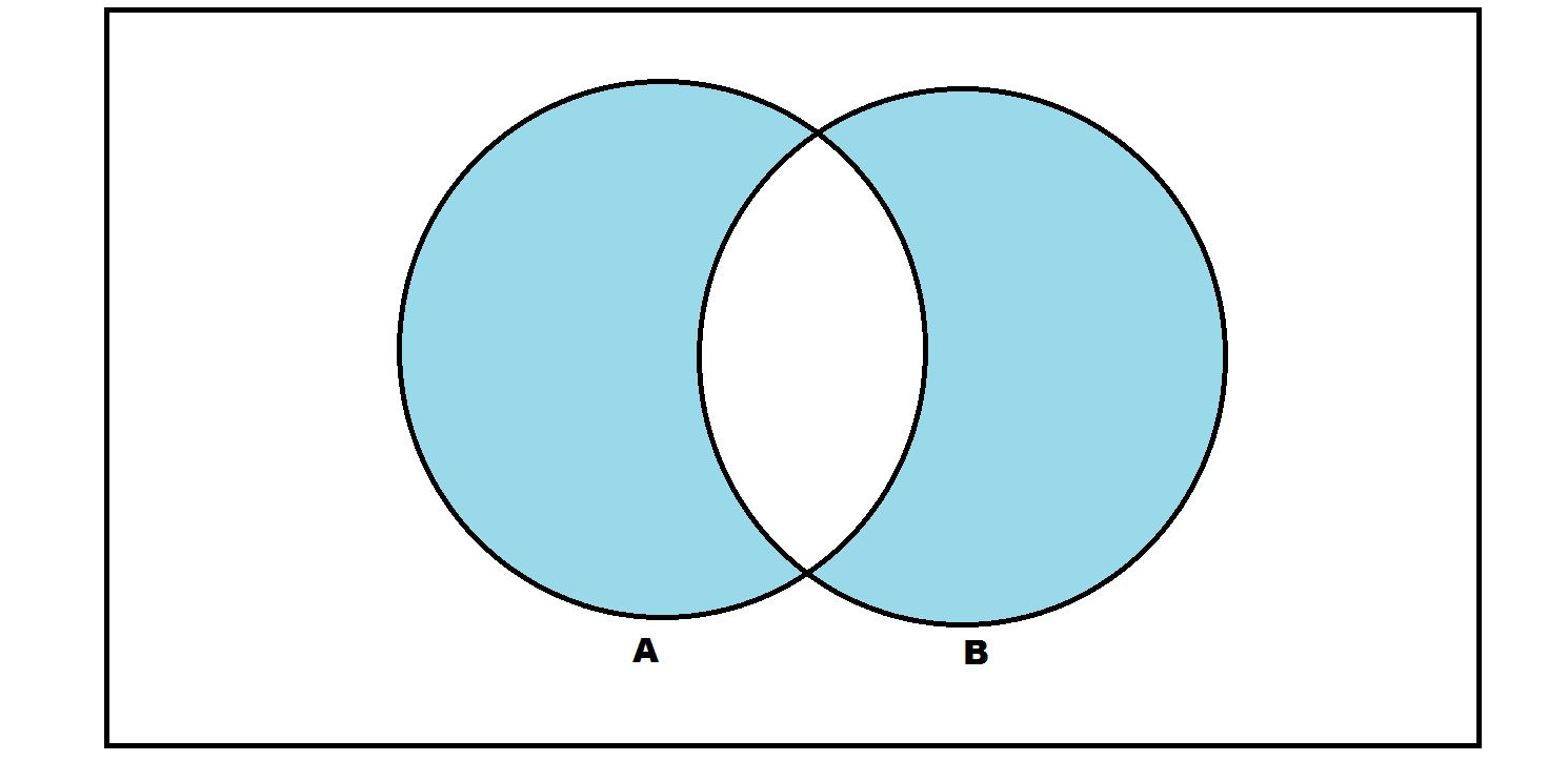 What Is Symmetric Difference