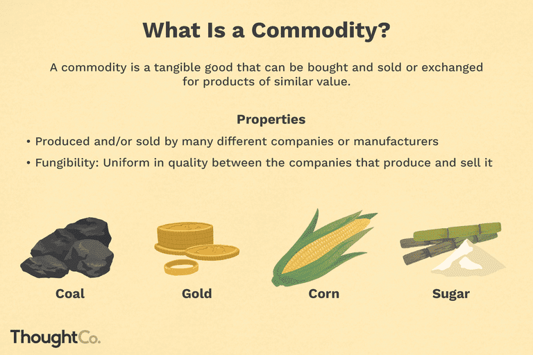 What is a commodity? Examples of commodities: coal, gold, corn, sugar.