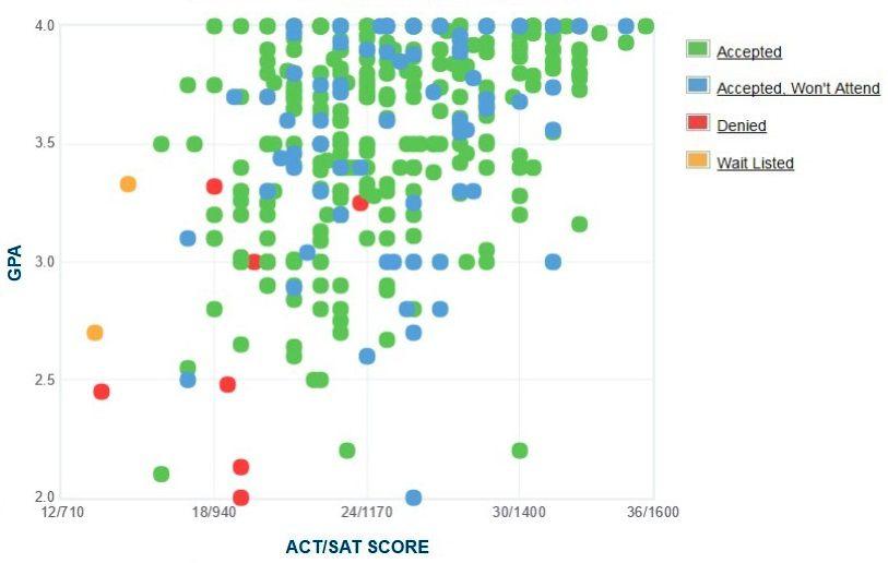 Louisiana Tech University Applicants' Self-Reported GPA/SAT/ACT Graph.