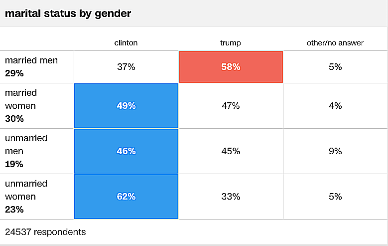 Married men overwhelmingly voted for Trump in the 2016 presidential election.