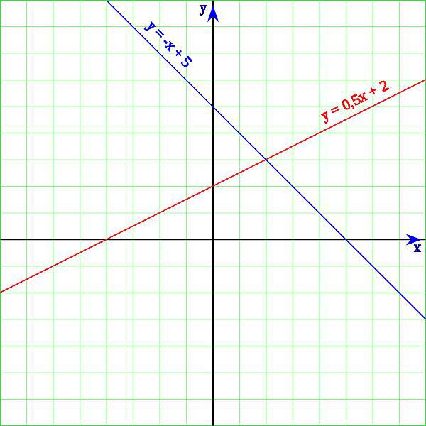This is a graph of a pair of linear equations or linear functions.