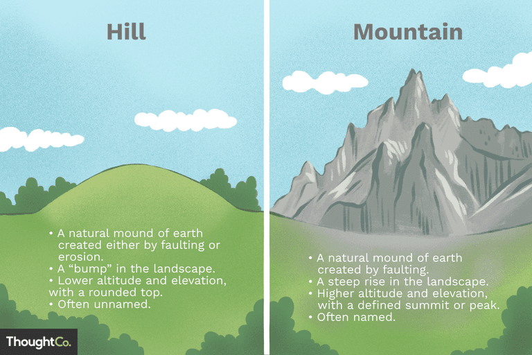 Illustration depicting differences between hills and mountains