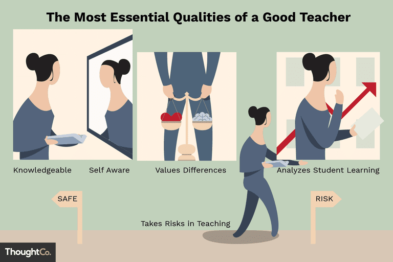 Essay My Family English Illustration Depicting The Qualities Of A Good Teacher Writing Essay Papers also Examples Of Good Essays In English Discover  Essential Qualities Of A Good Teacher Health Essay
