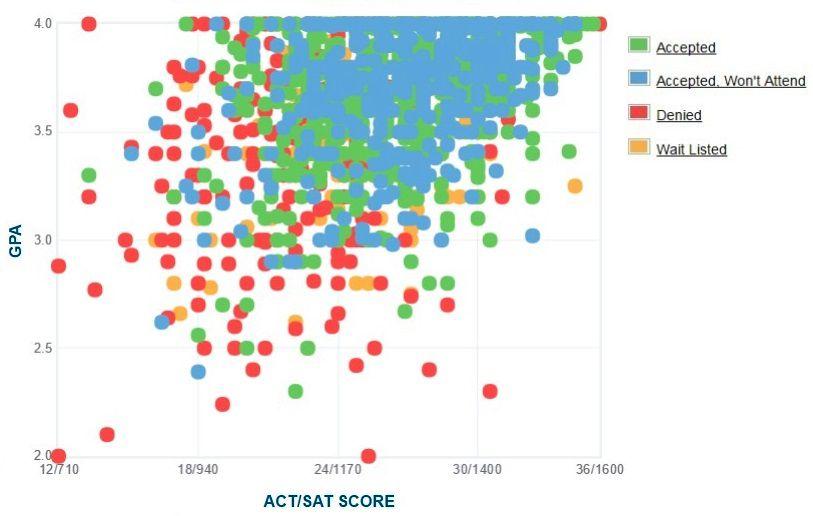 Texas Christian University Applicants' Self-Reported GPA/SAT/ACT Graph.