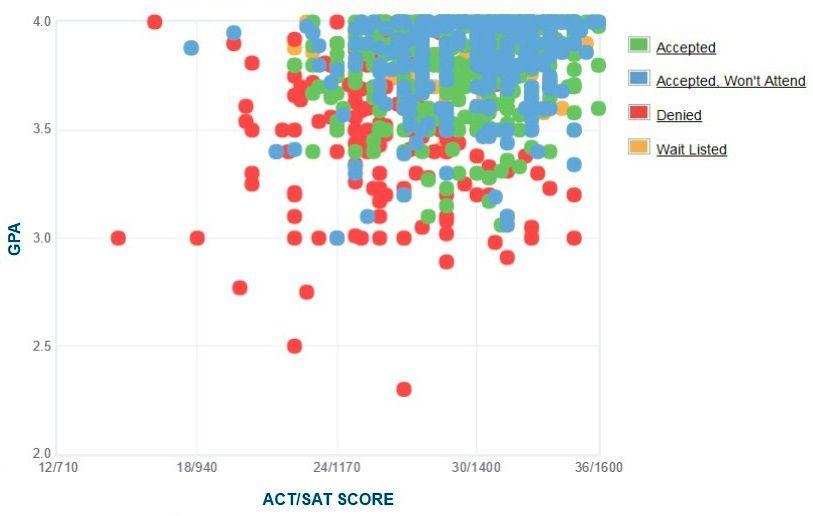 Colorado School of Mines Applicants' Self-Reported GPA/SAT/ACT Graph.