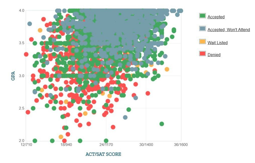 California State University, Long Beach Applicants' Self-Reported GPA/SAT/ACT Graph.
