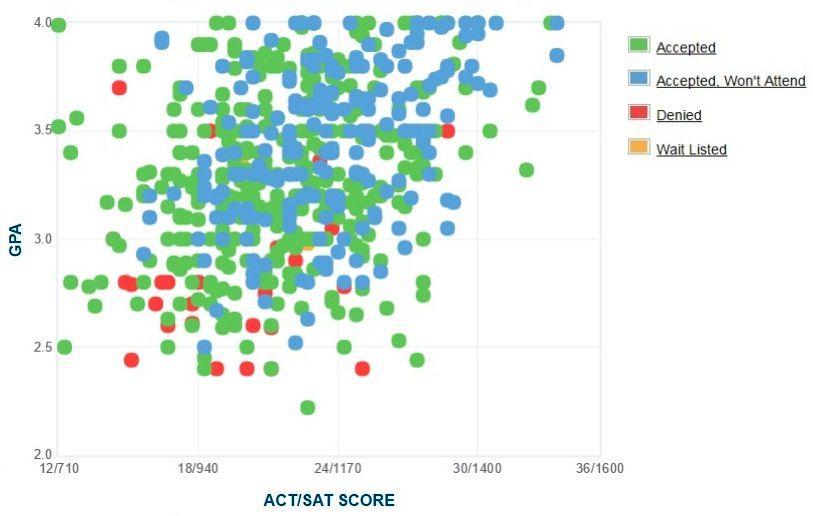 Gráfico de GPA / SAT / ACT autoinformado de los solicitantes de las Islas del Canal de Cal State University.