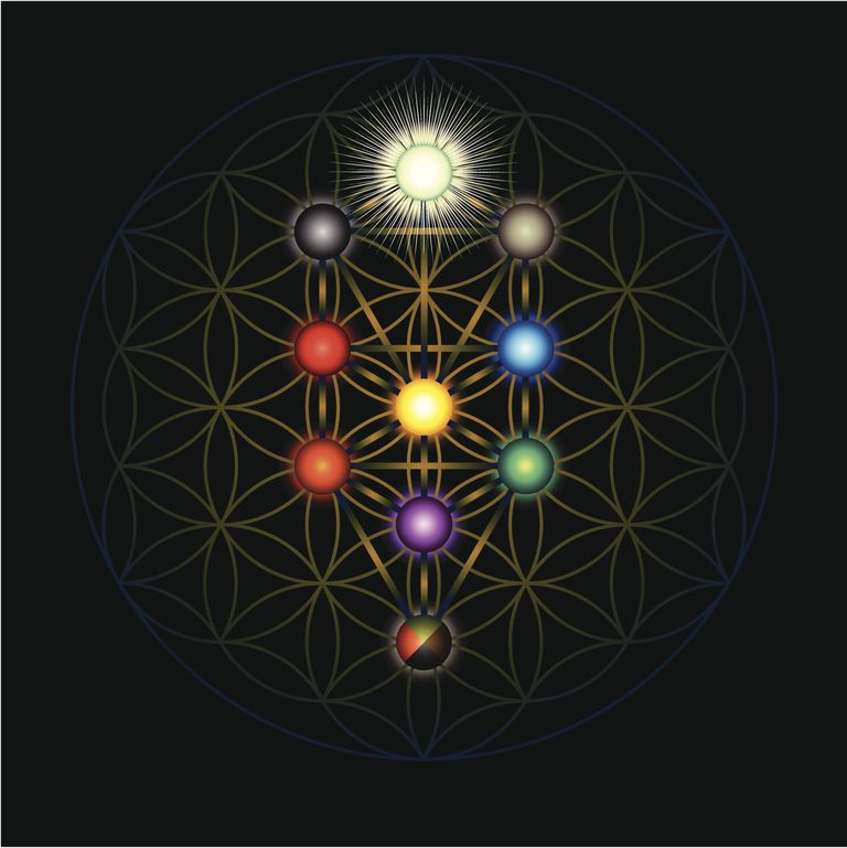 Angels Archangels On The Kabbalah Tree Of Life