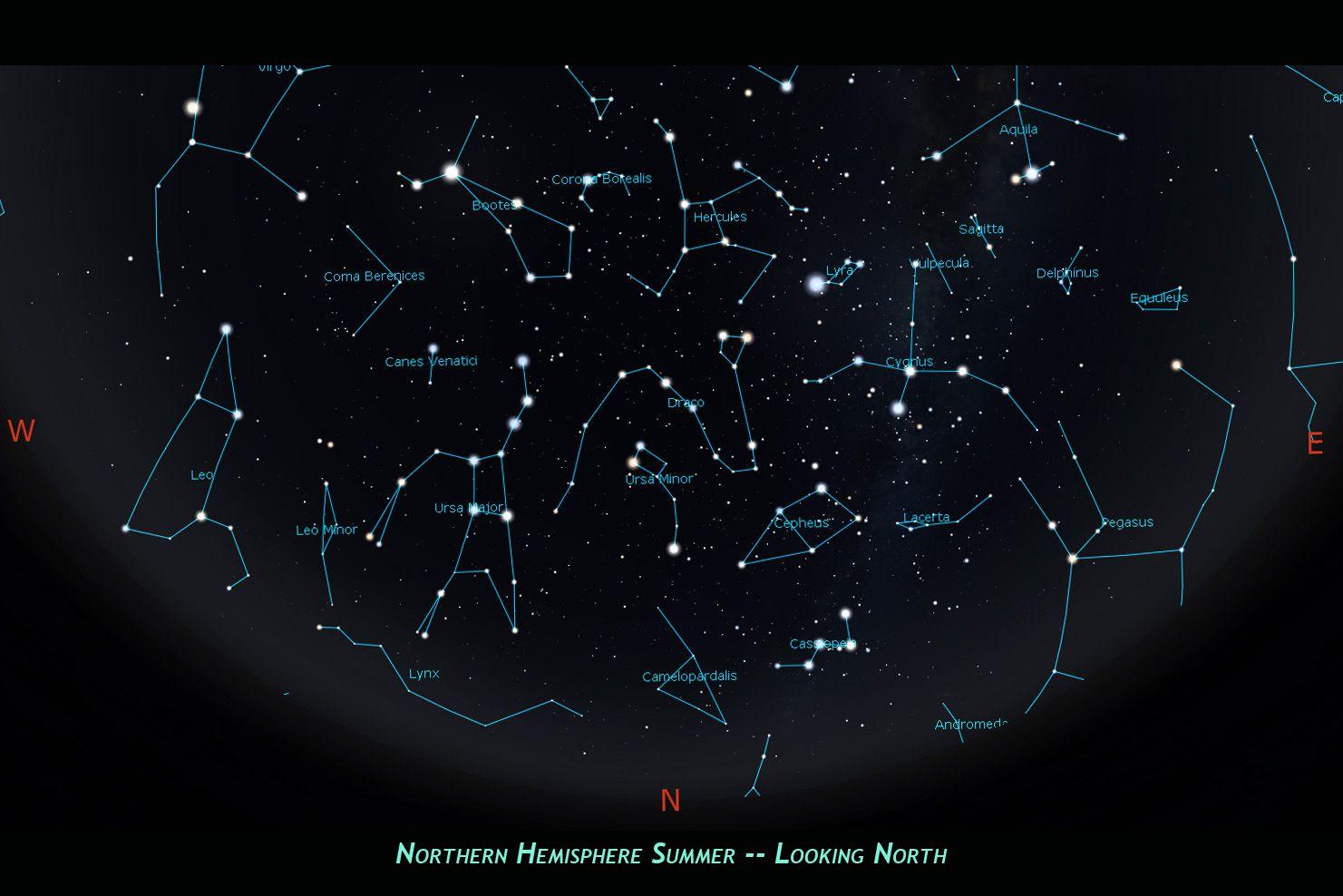 Northern Hemisphere summer skies, looking north.