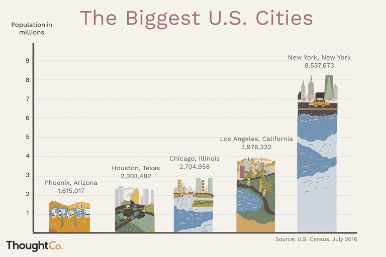Illustrated bar chart of the biggest U.S. cities by population