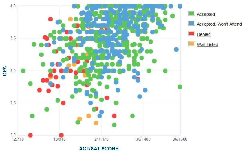 Rowan University Applicants' Self-Reported GPA/SAT/ACT Graph.