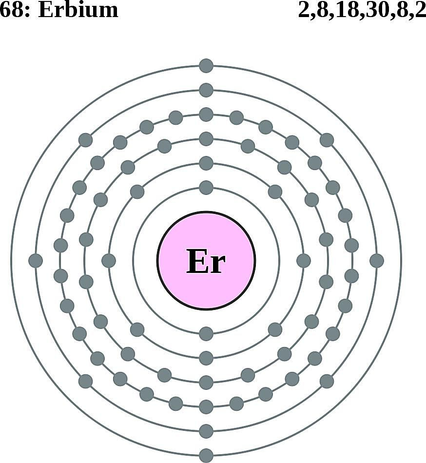 This diagram of a erbium atom shows the electron shell.