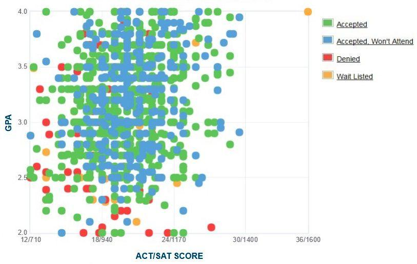 Clark Atlanta University GPA, SAT and ACT Data for Admission