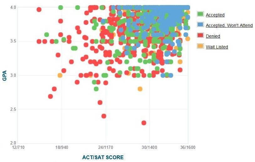 Carnegie Mellon University Applicants' Self-Reported GPA/SAT/ACT Graph.