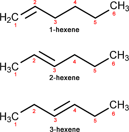 Three isomers of the hexene alkene molecule: 1-hexene, 2-hexene and 3-hexene.