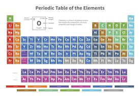 Chemical periodic table of elements with color cells vector illustration