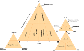 Folk's Classification of Sediments