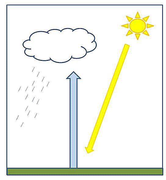 Convectional Rain Cloud Diagram
