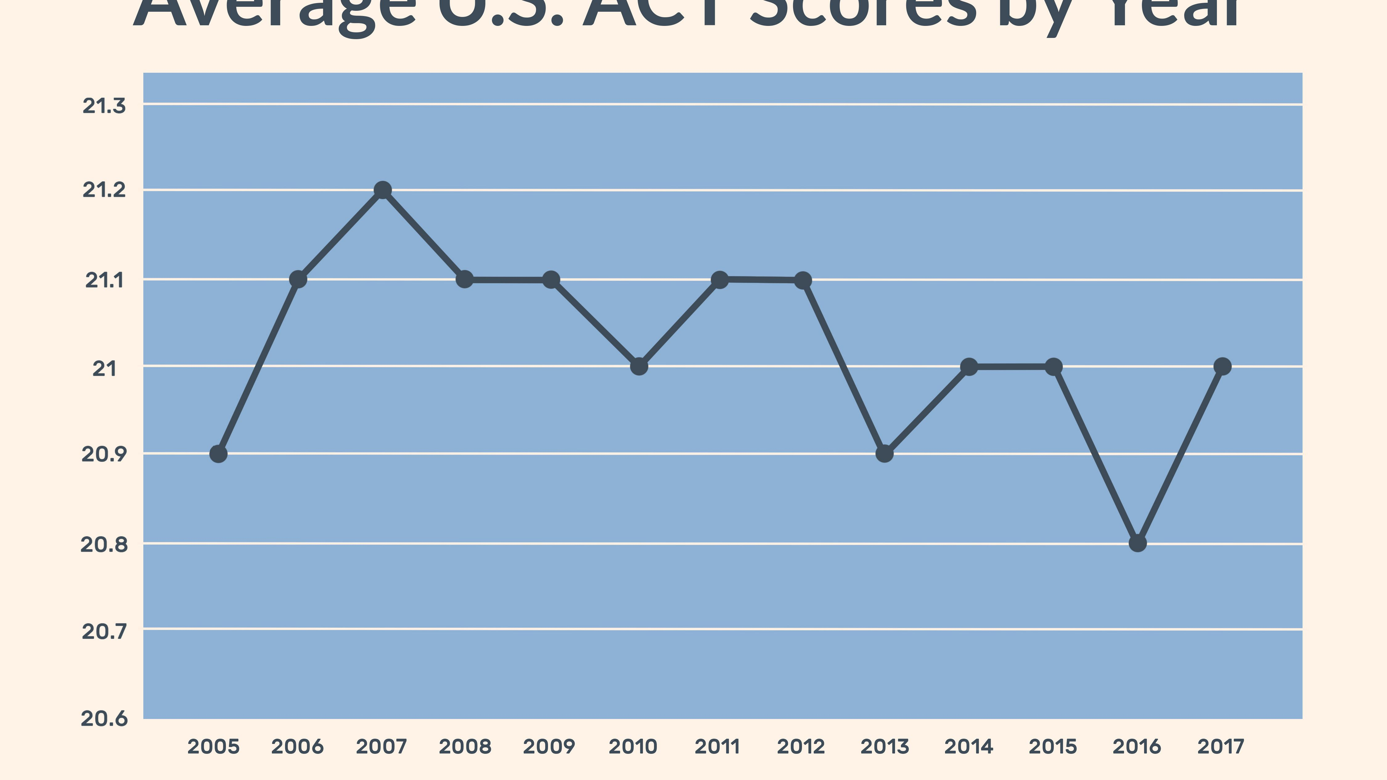 32 act to sat