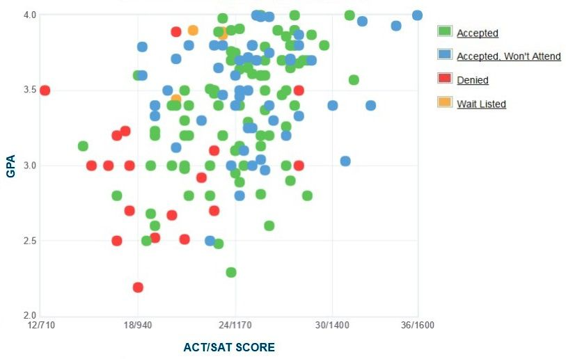 Endicott College Applicants' Self-Reported GPA/SAT/ACT Graph.