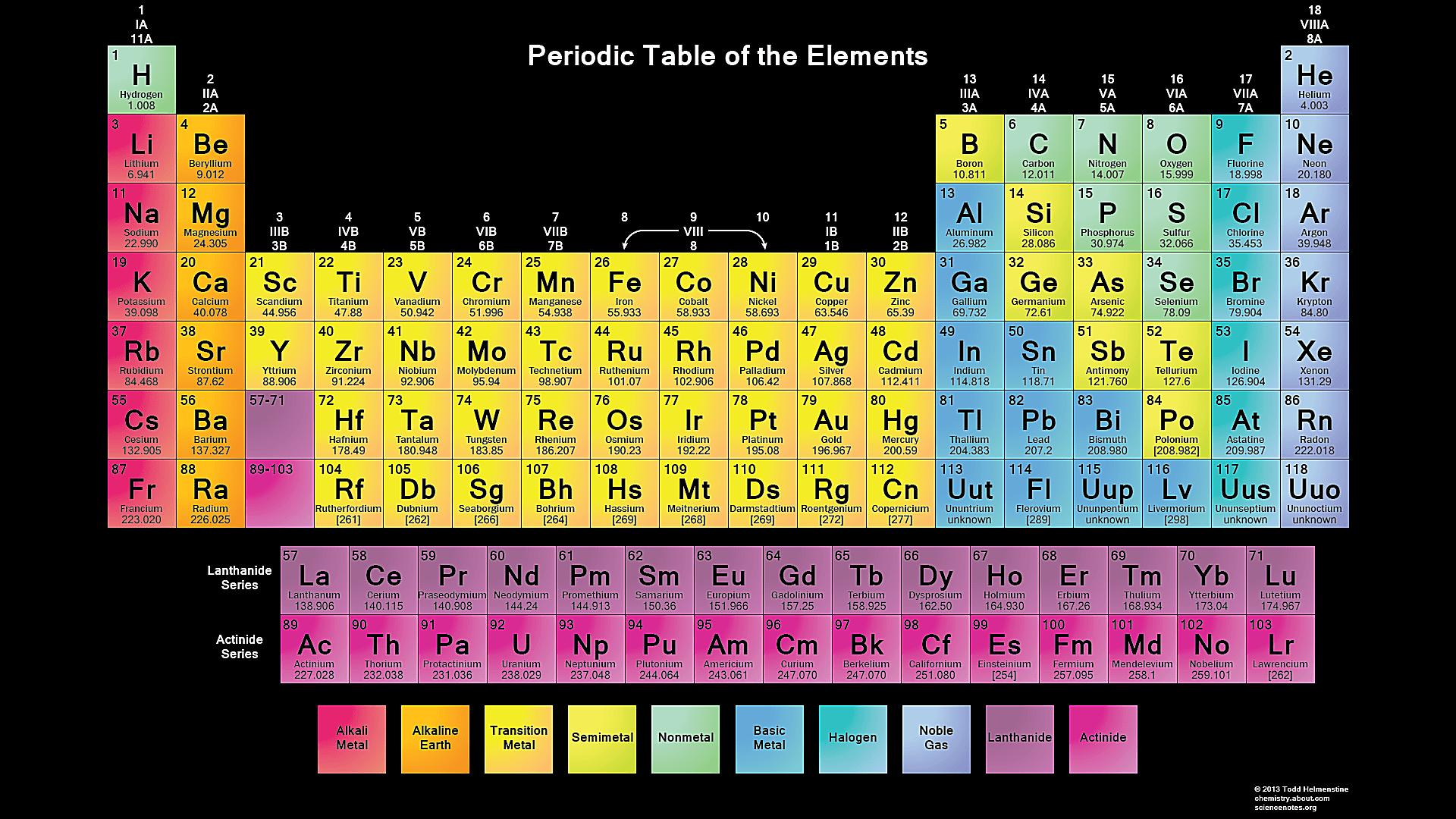 Free Printable Periodic Tables Pdf