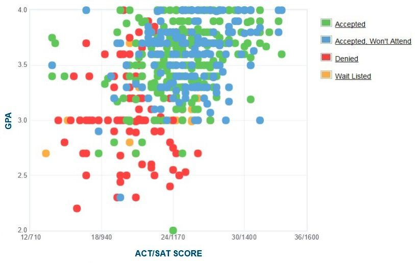 SUNY Oneonta Applicants' Self-Reported GPA/SAT/ACT Graph.