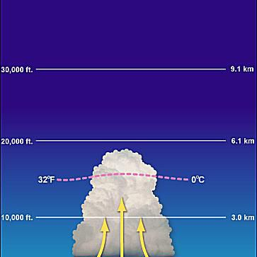 The initial stage of thunderstorm development is dominated by the presence of updrafts.