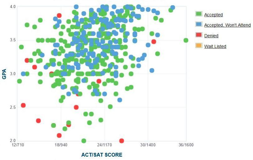 Central Washington University Applicants' Self-Reported GPA/SAT/ACT Graph.
