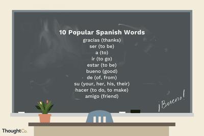 Building Your Spanish Vocabulary: Prefixes