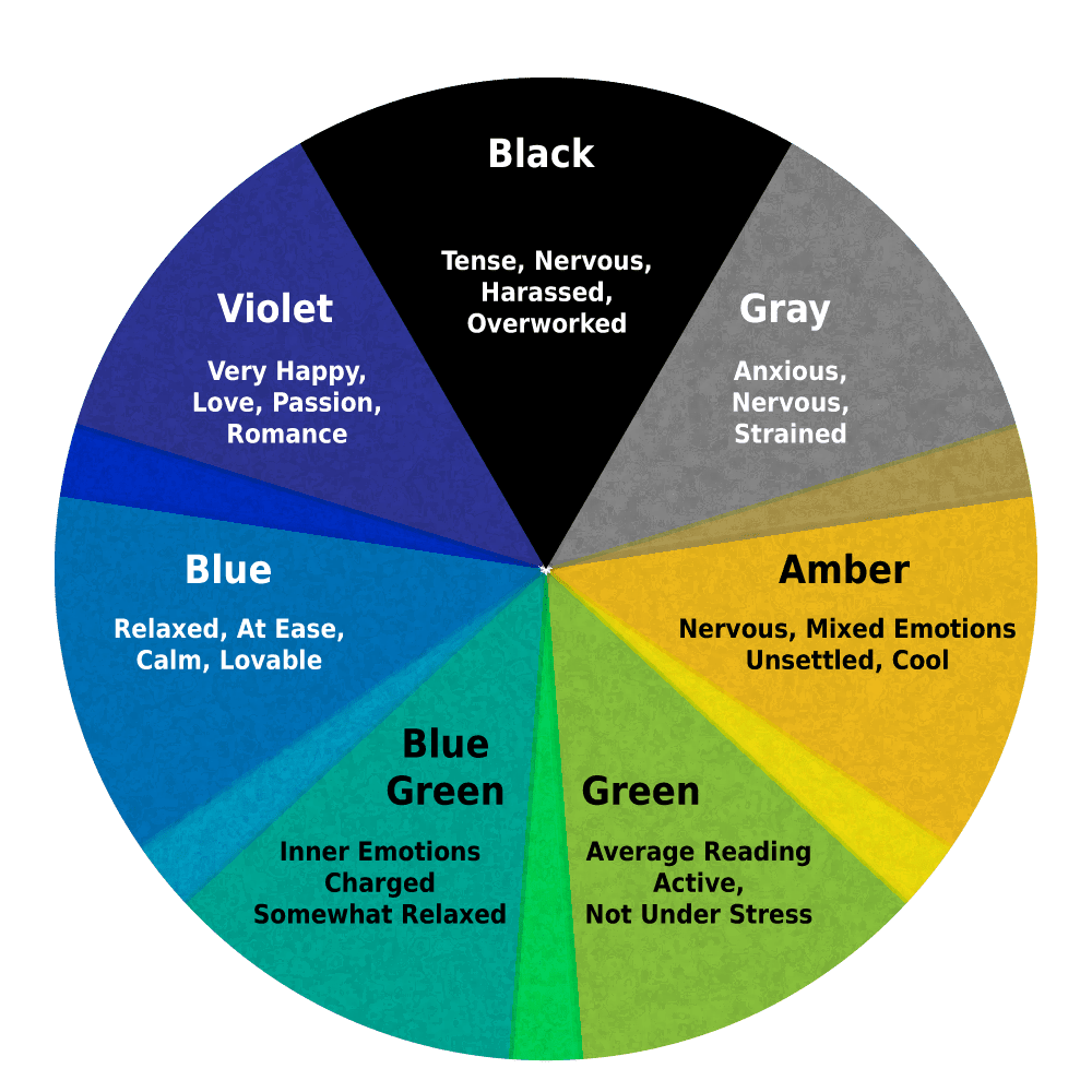 Chart Of Mood Ring Coloreanings
