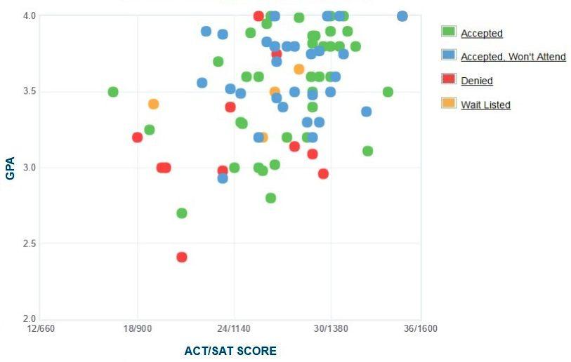 Bennington College Applicants' Self-Reported GPA/SAT/ACT Graph.