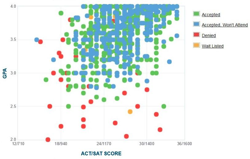 University of Dayton Applicants' Self-Reported GPA/SAT/ACT Graph.