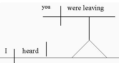 in this sentence, a noun clause serves as a direct object  it is diagrammed  like a word, with a vertical line preceding it,