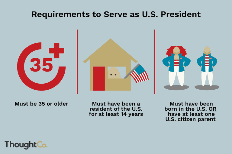 Illustration depicting the three requirements to serve as U.S. president