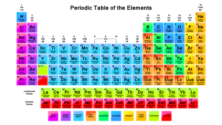 This periodic table wallpaper has element names, atomic numbers, atomic weight and more info.