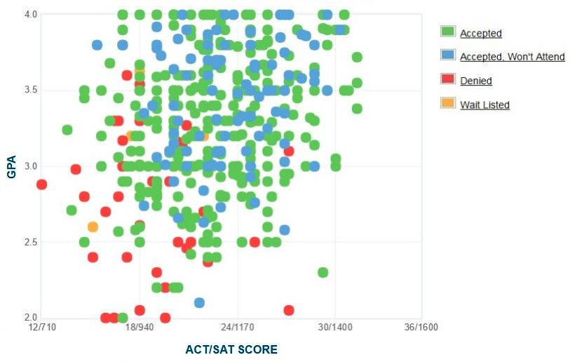 Morehouse College Applicants' Self-Reported GPA/SAT/ACT Graph.