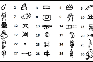 Ersu Shaba glyphs