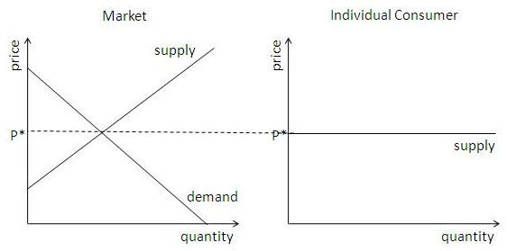 Elastic Supply Curve