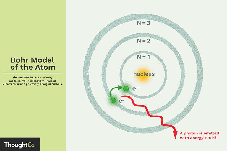 planetary model of the hydrogen atom