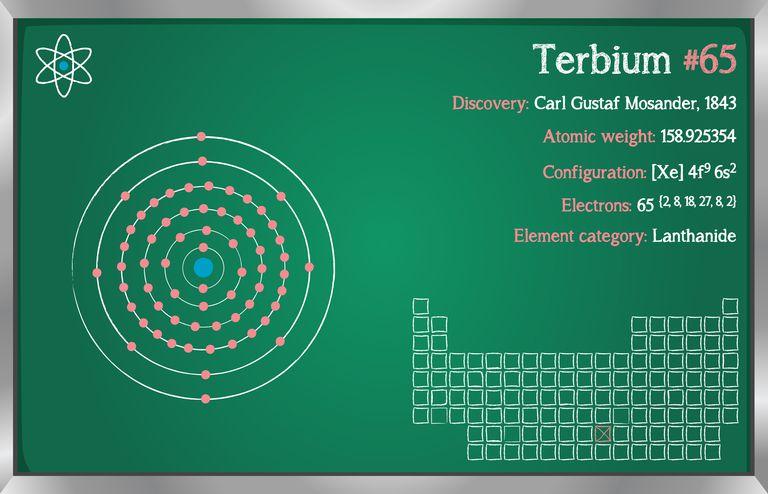Terbium atomic data