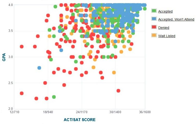 University of Richmond Applicants' Self-Reported GPA/SAT/ACT Graph.