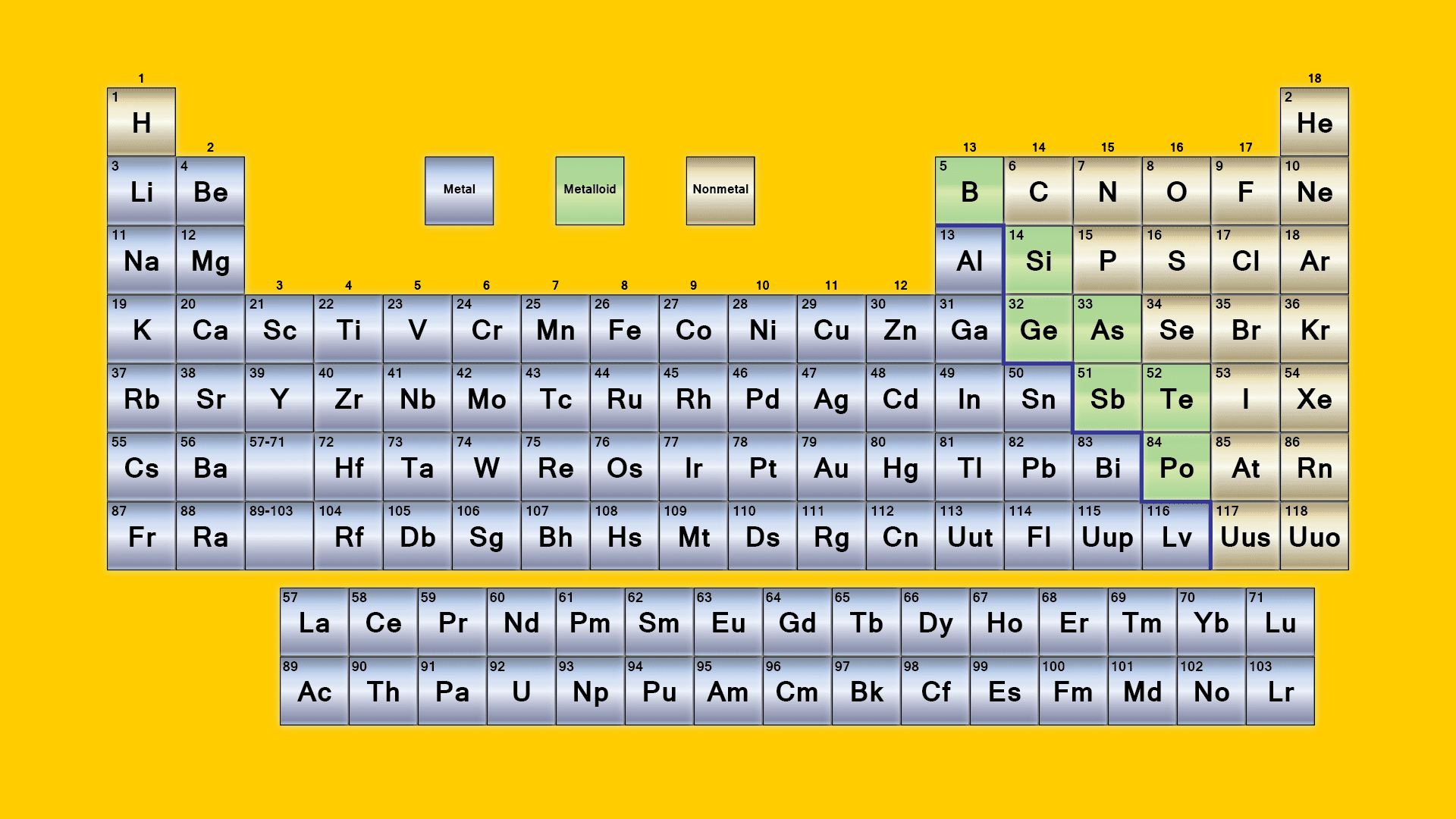 What Are The Parts Of Periodic Table