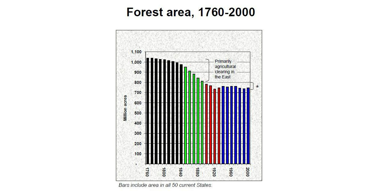 forest area chart