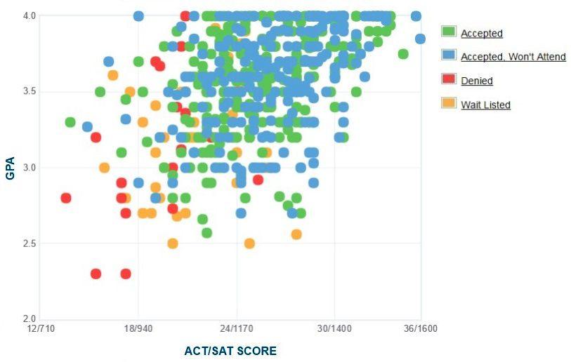 スクラントン大学の申請者の自己申告によるGPA / SAT / ACTグラフ。