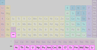 Alphabetical list of the elements list of elements belonging to the actinide group urtaz Images