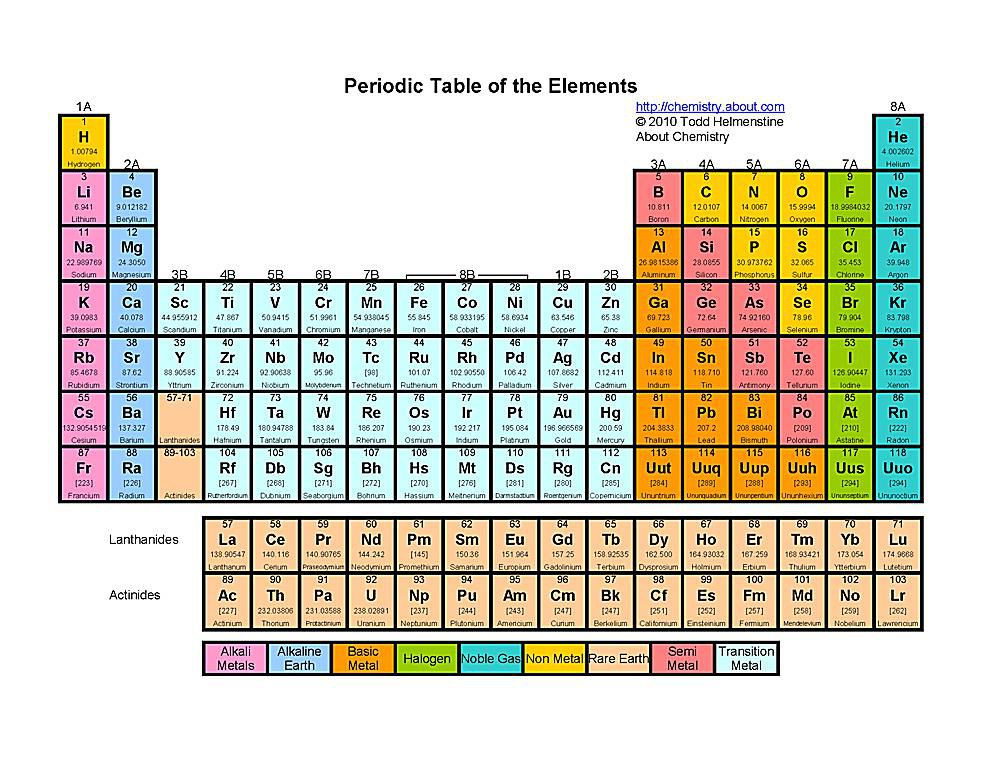 Swell Free Printable Periodic Tables Pdf Interior Design Ideas Inesswwsoteloinfo